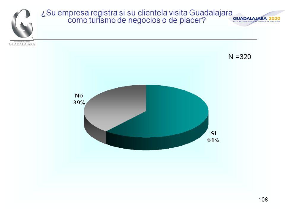 108 ¿Su empresa registra si su clientela visita Guadalajara como turismo de negocios o de placer? N =320