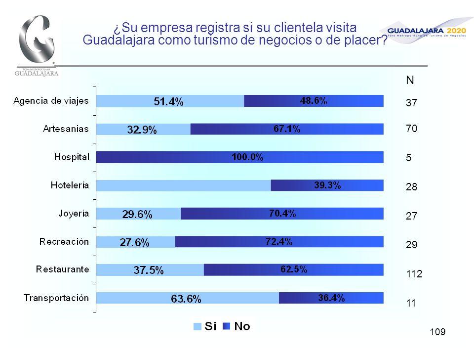 109 ¿Su empresa registra si su clientela visita Guadalajara como turismo de negocios o de placer? N 37 70 5 28 27 29 112 11