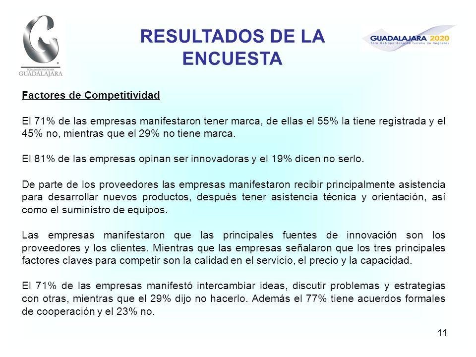 11 Factores de Competitividad El 71% de las empresas manifestaron tener marca, de ellas el 55% la tiene registrada y el 45% no, mientras que el 29% no