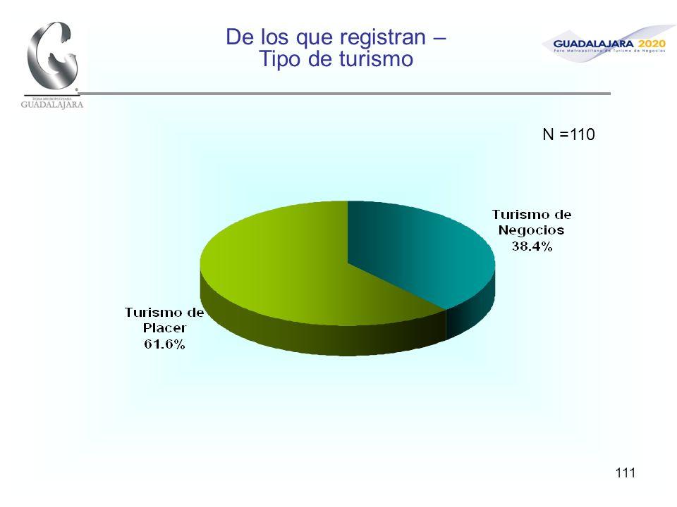111 De los que registran – Tipo de turismo N =110