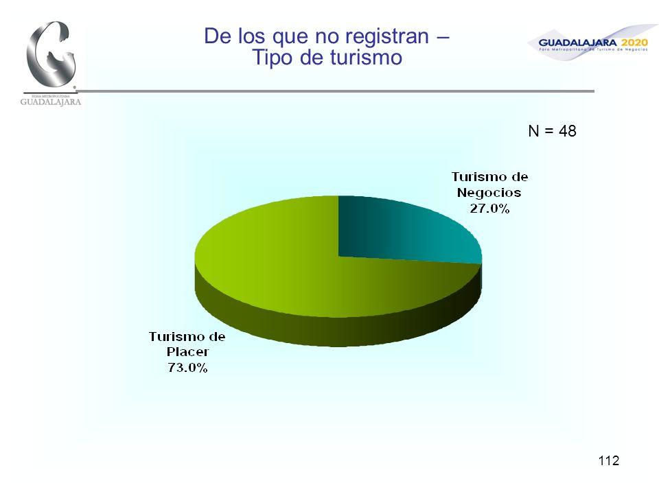 112 De los que no registran – Tipo de turismo N = 48
