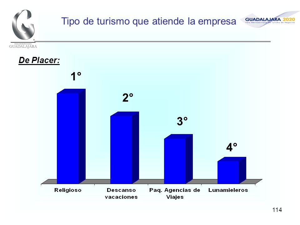 114 Tipo de turismo que atiende la empresa 1° 2° 3° 4° De Placer: