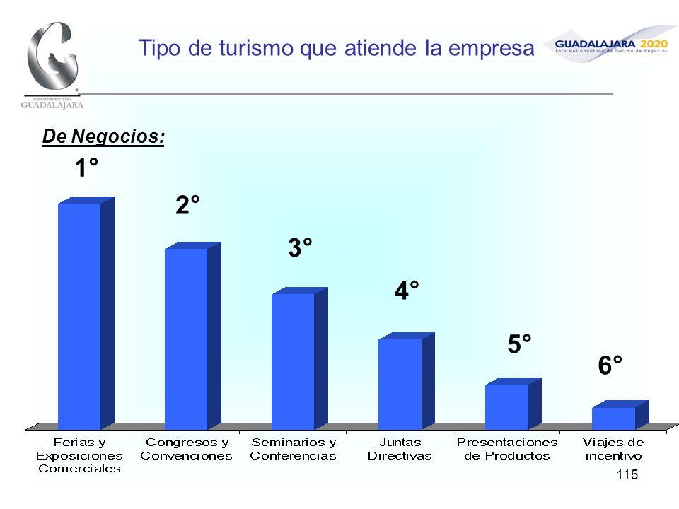 115 Tipo de turismo que atiende la empresa 1° 2° 3° 4° De Negocios: 5° 6°