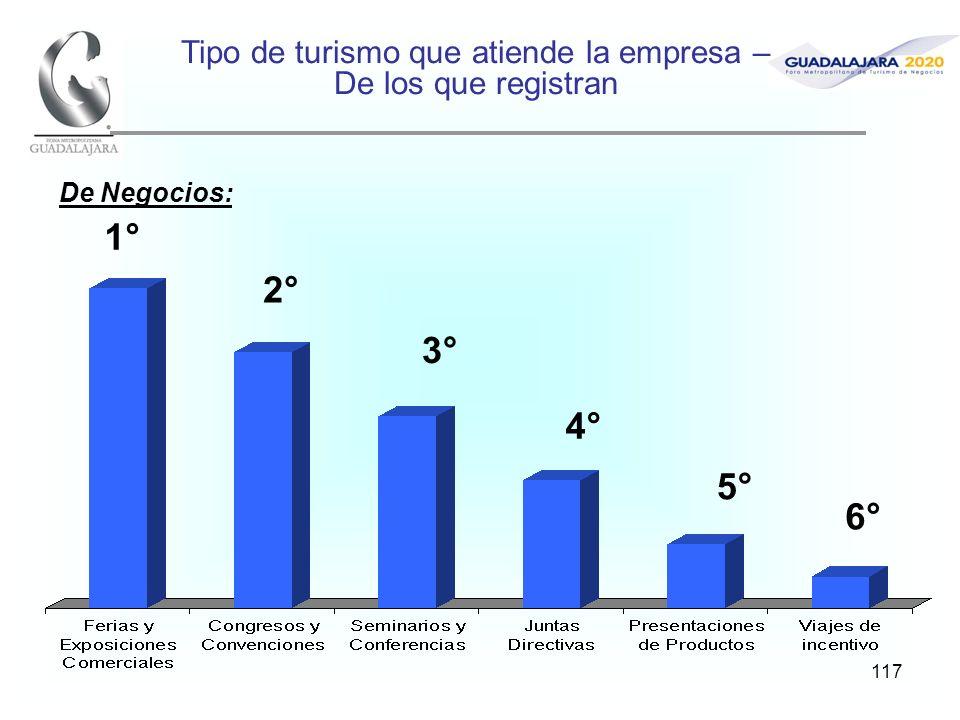 117 Tipo de turismo que atiende la empresa – De los que registran 1° 2° 3° 4° De Negocios: 5° 6°