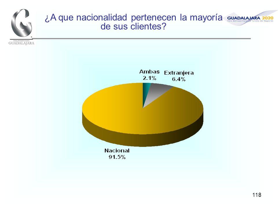 118 ¿A que nacionalidad pertenecen la mayoría de sus clientes?