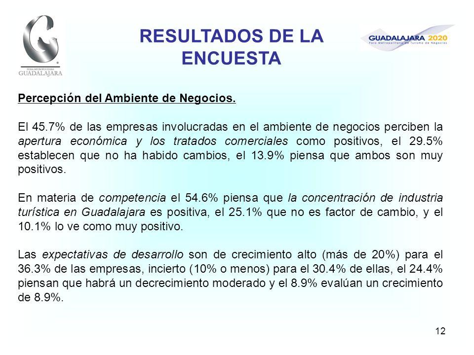 12 Percepción del Ambiente de Negocios. El 45.7% de las empresas involucradas en el ambiente de negocios perciben la apertura económica y los tratados
