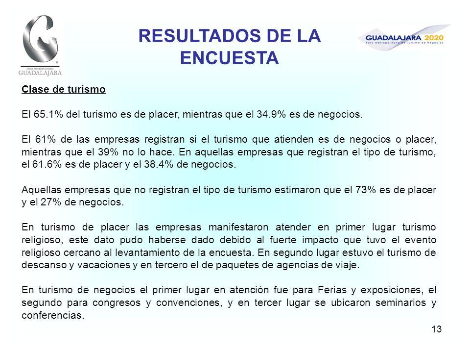 13 Clase de turismo El 65.1% del turismo es de placer, mientras que el 34.9% es de negocios. El 61% de las empresas registran si el turismo que atiend