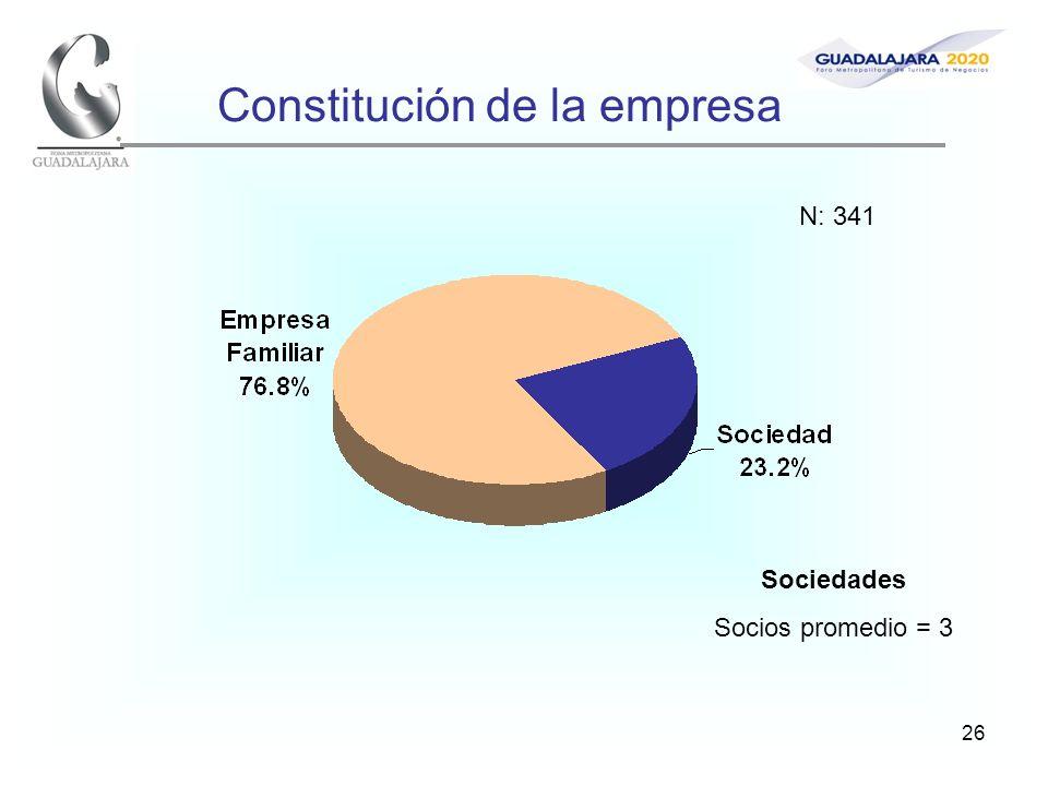26 Constitución de la empresa Sociedades Socios promedio = 3 N: 341