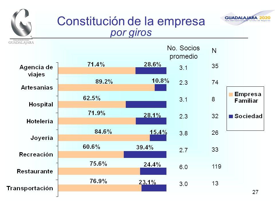 27 Constitución de la empresa por giros No. Socios promedio 3.1 2.3 3.1 2.3 3.8 2.7 6.0 3.0 N 35 74 8 32 26 33 119 13
