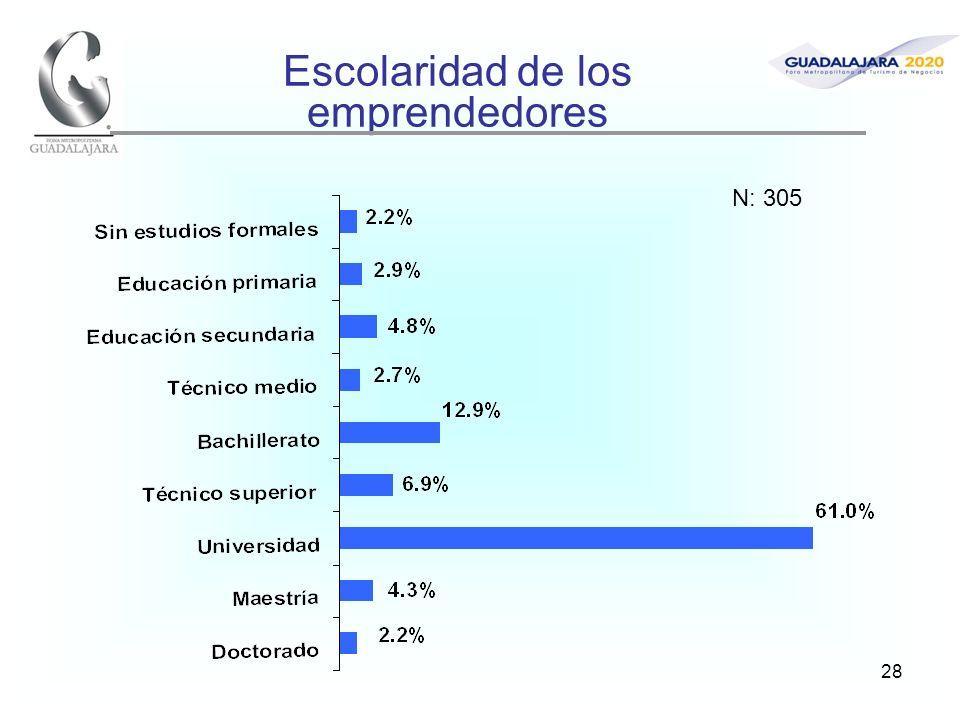 28 Escolaridad de los emprendedores N: 305