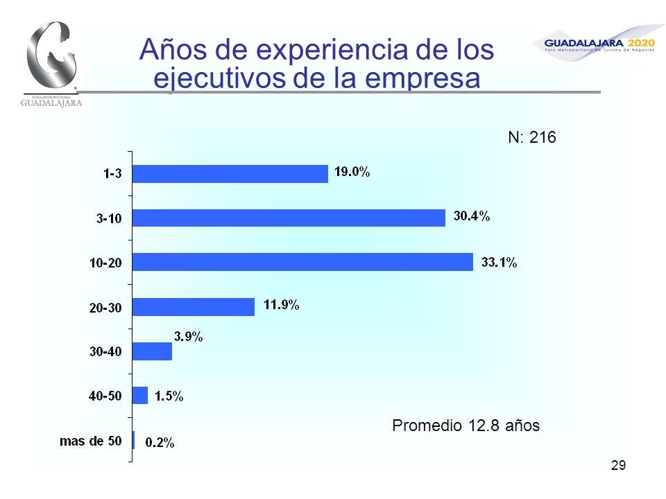 29 Años de experiencia de los ejecutivos de la empresa Promedio 12.8 años N: 216