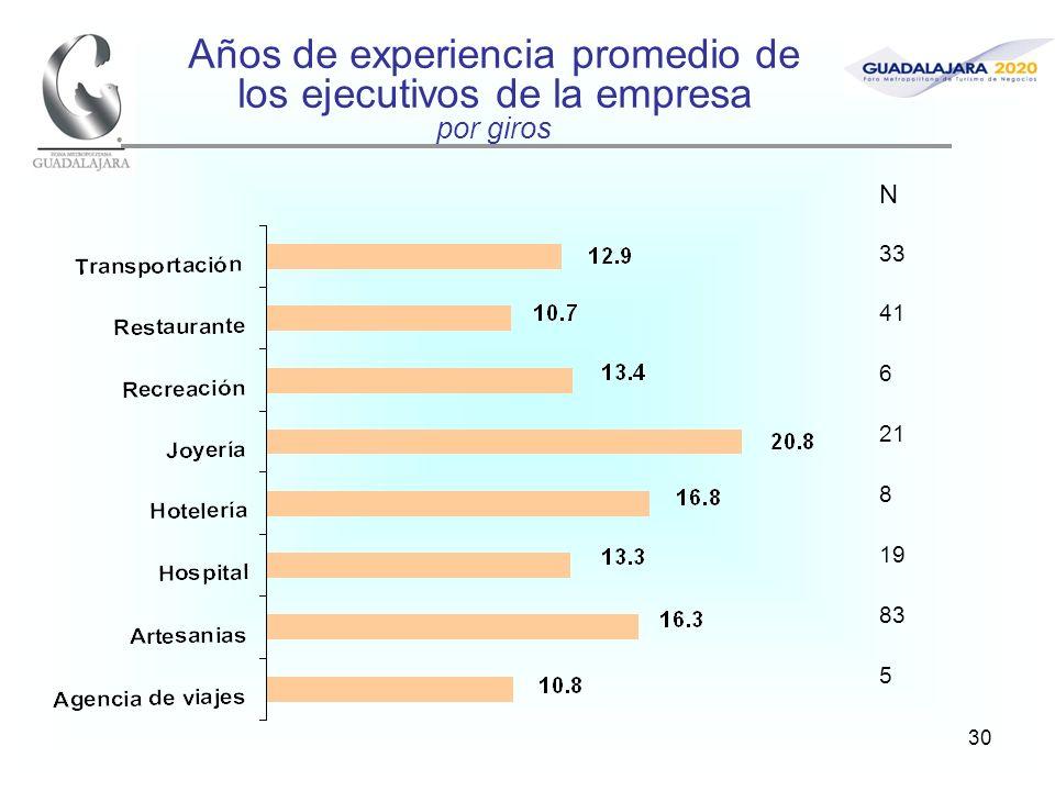 30 Años de experiencia promedio de los ejecutivos de la empresa por giros N 33 41 6 21 8 19 83 5