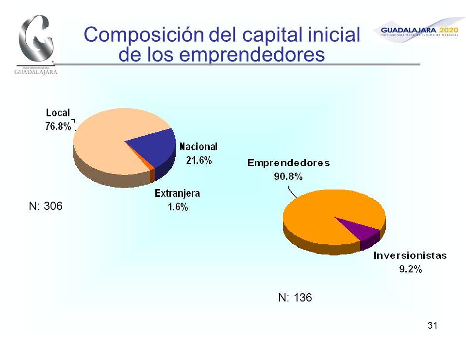 31 Composición del capital inicial de los emprendedores N: 306 N: 136