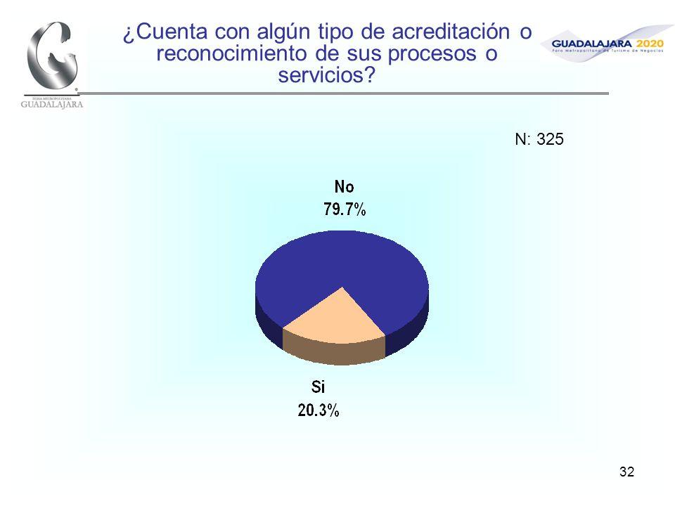 32 ¿Cuenta con algún tipo de acreditación o reconocimiento de sus procesos o servicios? N: 325