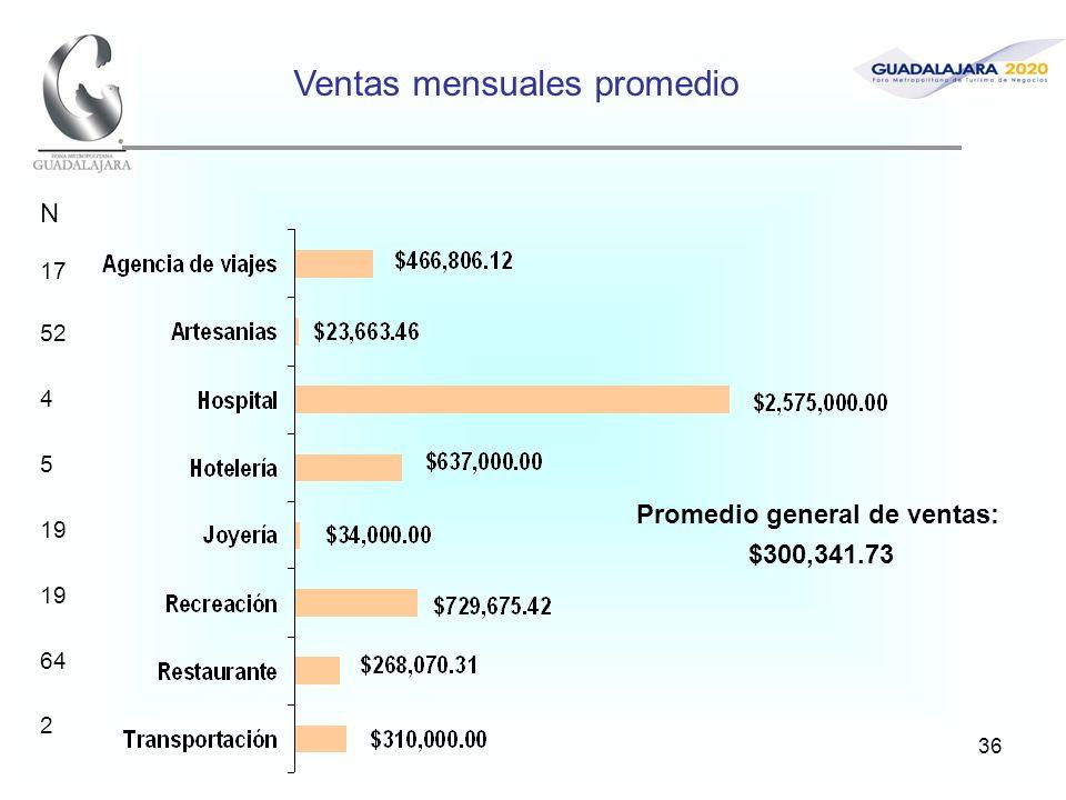36 Ventas mensuales promedio Promedio general de ventas: $300,341.73 N 17 52 4 5 19 64 2