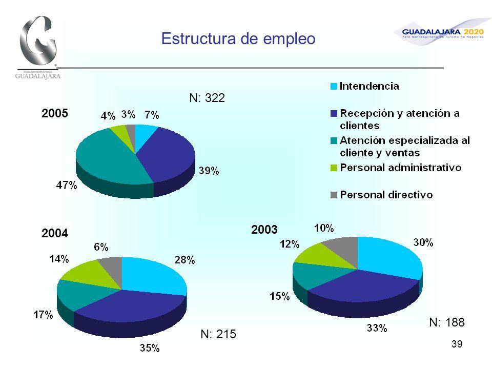 39 Estructura de empleo 2005 2004 2003 N: 215 N: 322 N: 188