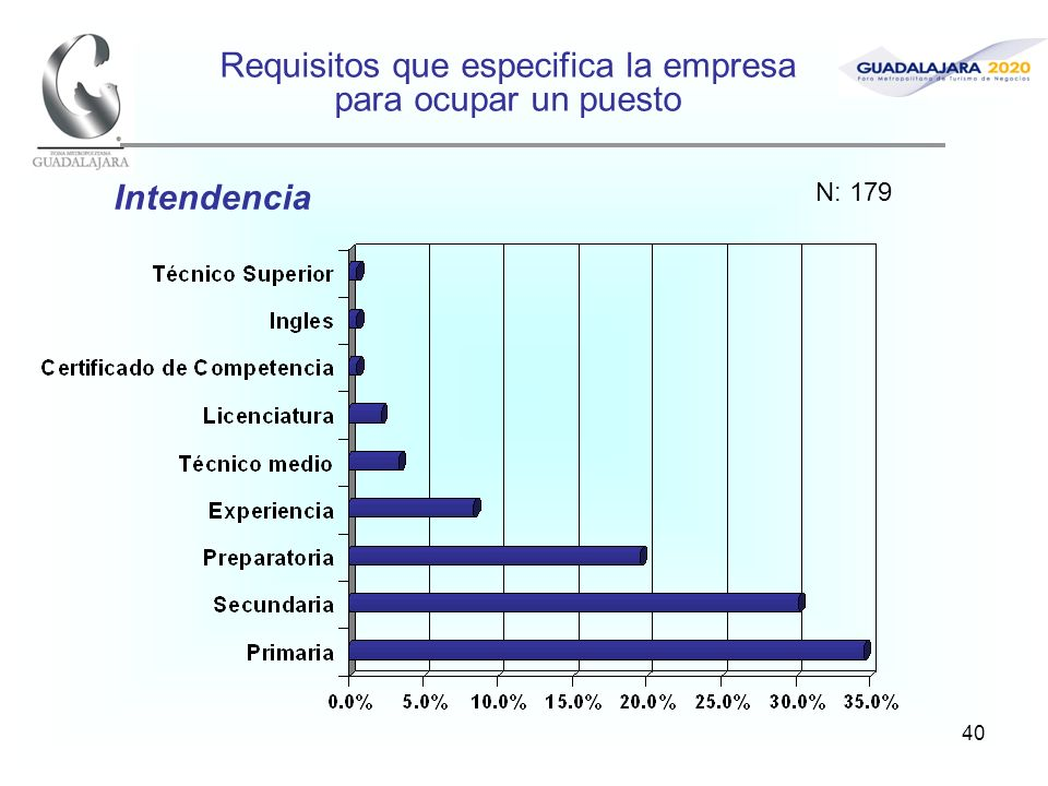 40 Requisitos que especifica la empresa para ocupar un puesto Intendencia N: 179