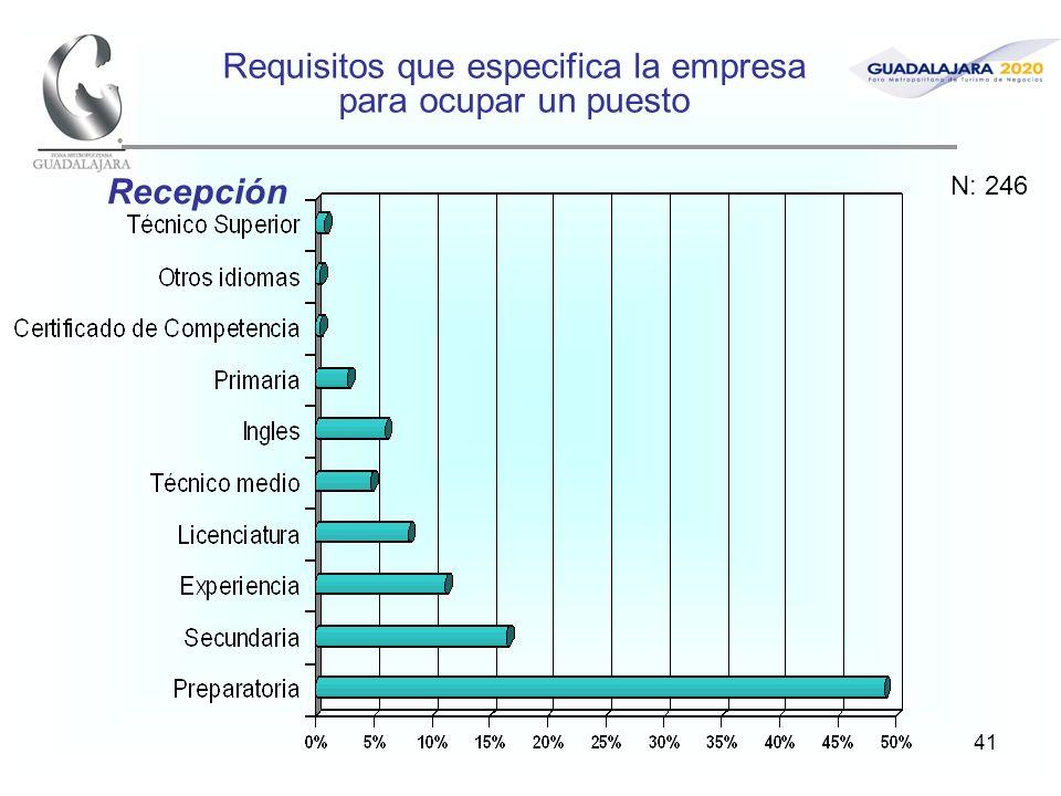 41 Requisitos que especifica la empresa para ocupar un puesto Recepción N: 246