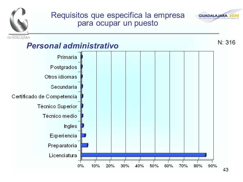 43 Requisitos que especifica la empresa para ocupar un puesto Personal administrativo N: 316