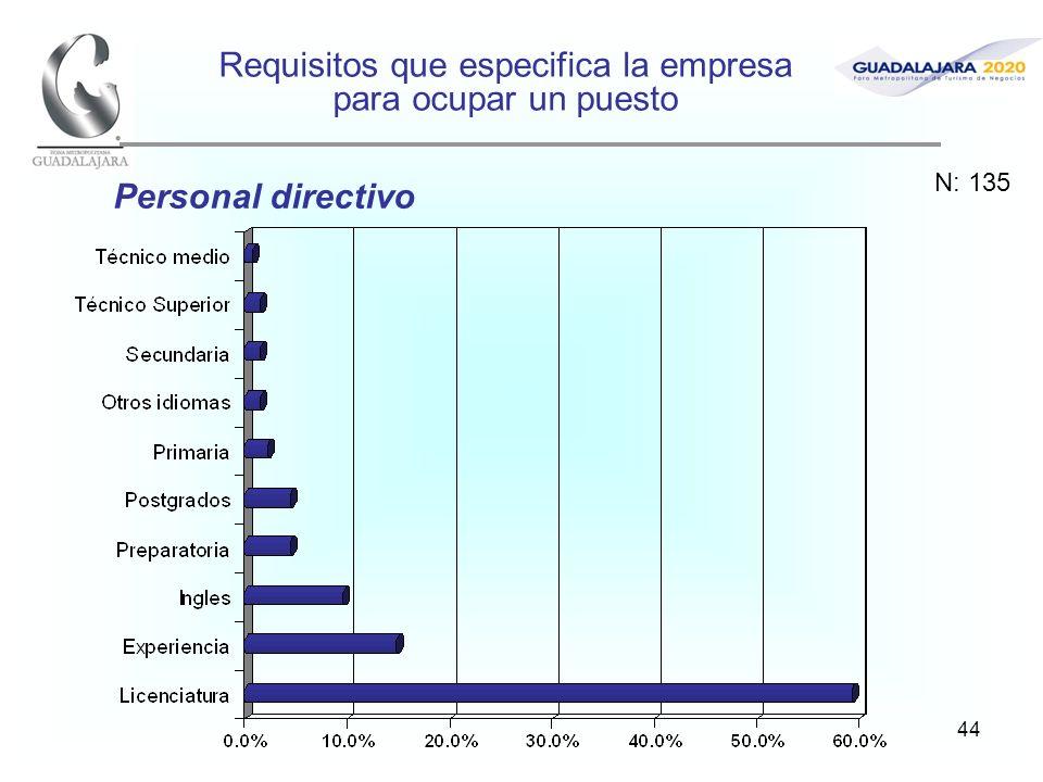 44 Requisitos que especifica la empresa para ocupar un puesto Personal directivo N: 135