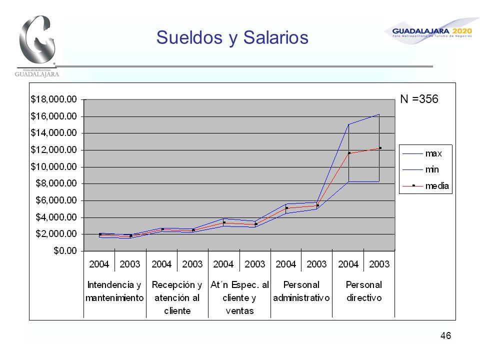 46 Sueldos y Salarios N =356