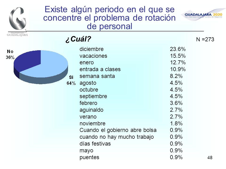 48 Existe algún periodo en el que se concentre el problema de rotación de personal ¿Cuál? diciembre23.6% vacaciones15.5% enero12.7% entrada a clases10