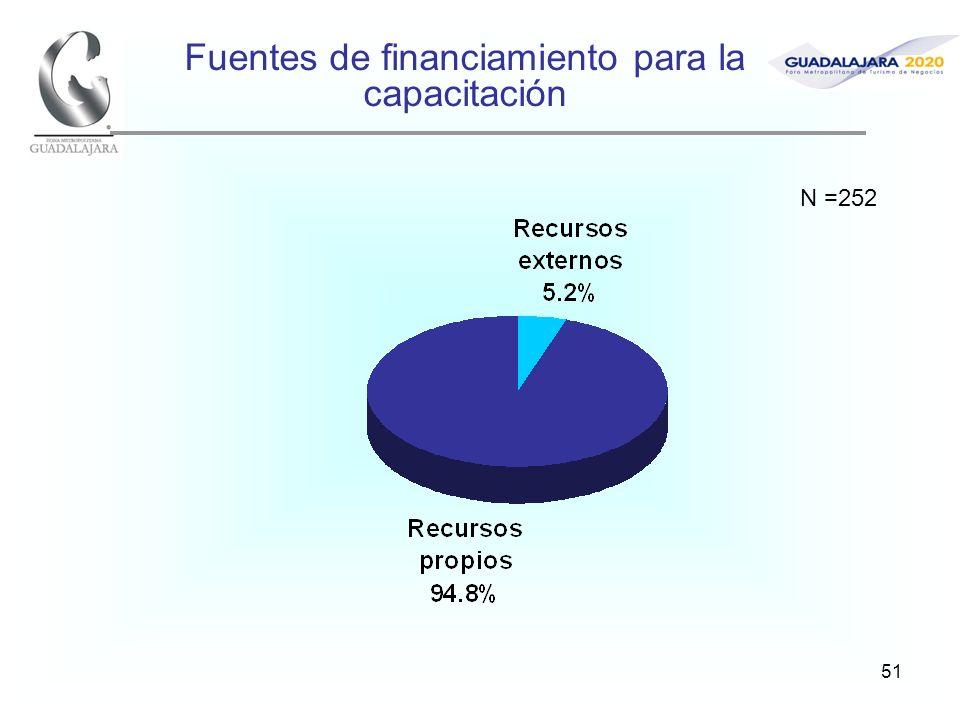 51 Fuentes de financiamiento para la capacitación N =252