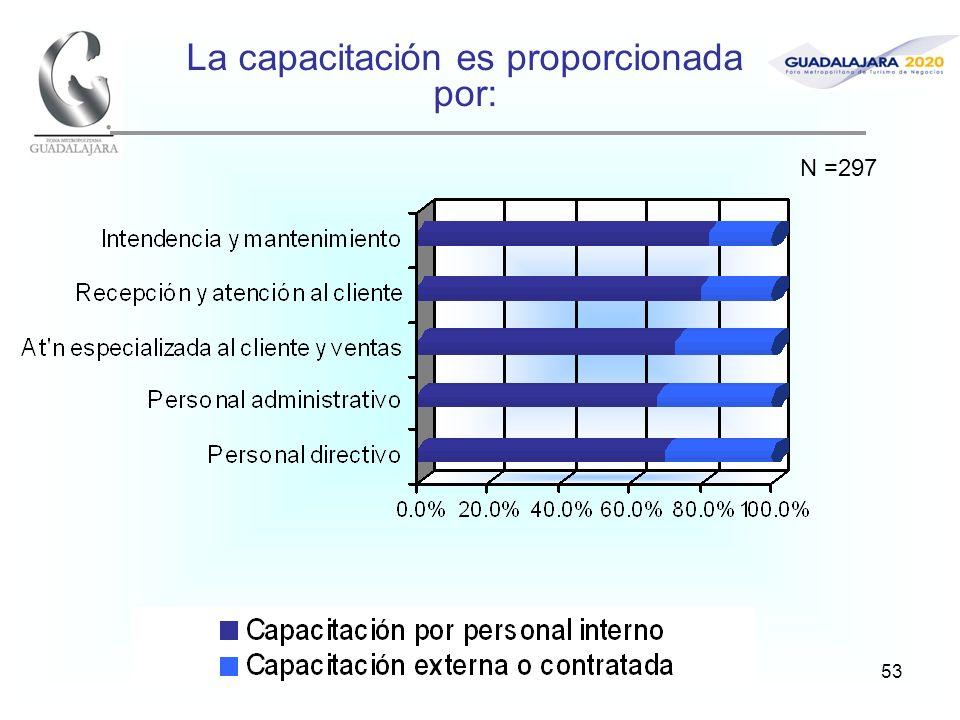 53 La capacitación es proporcionada por: N =297