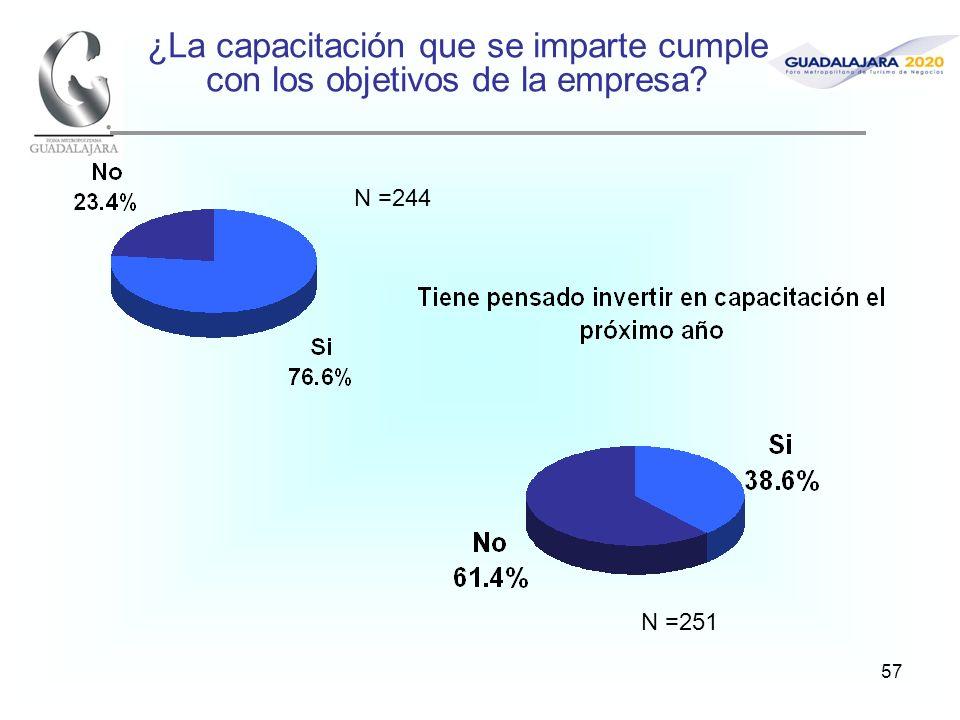 57 ¿La capacitación que se imparte cumple con los objetivos de la empresa? N =244 N =251