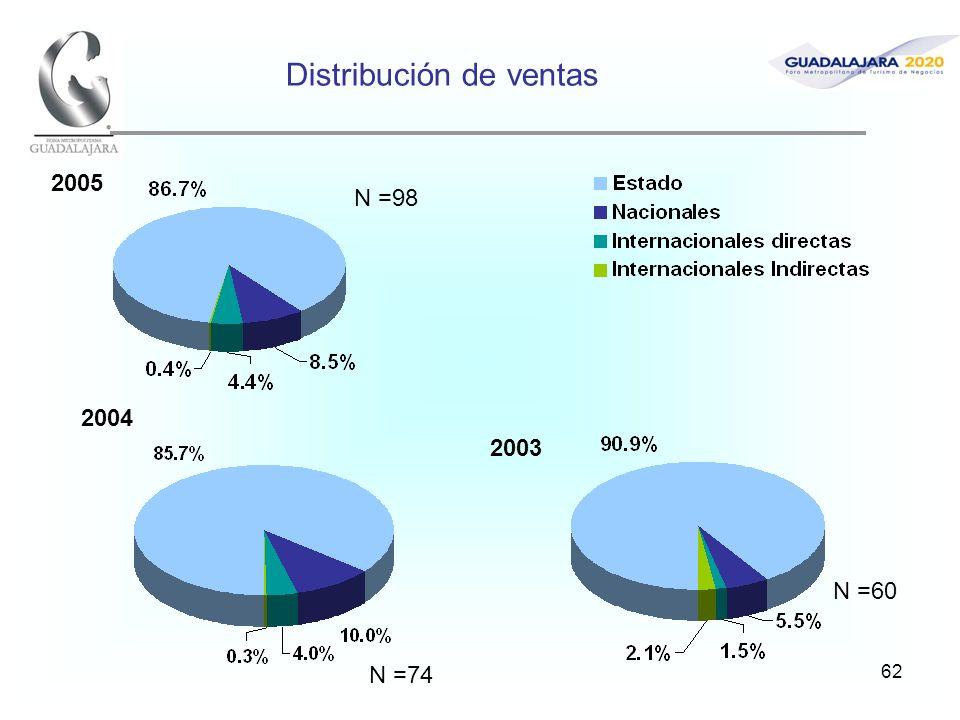 62 Distribución de ventas 2005 2004 2003 N =98 N =74 N =60