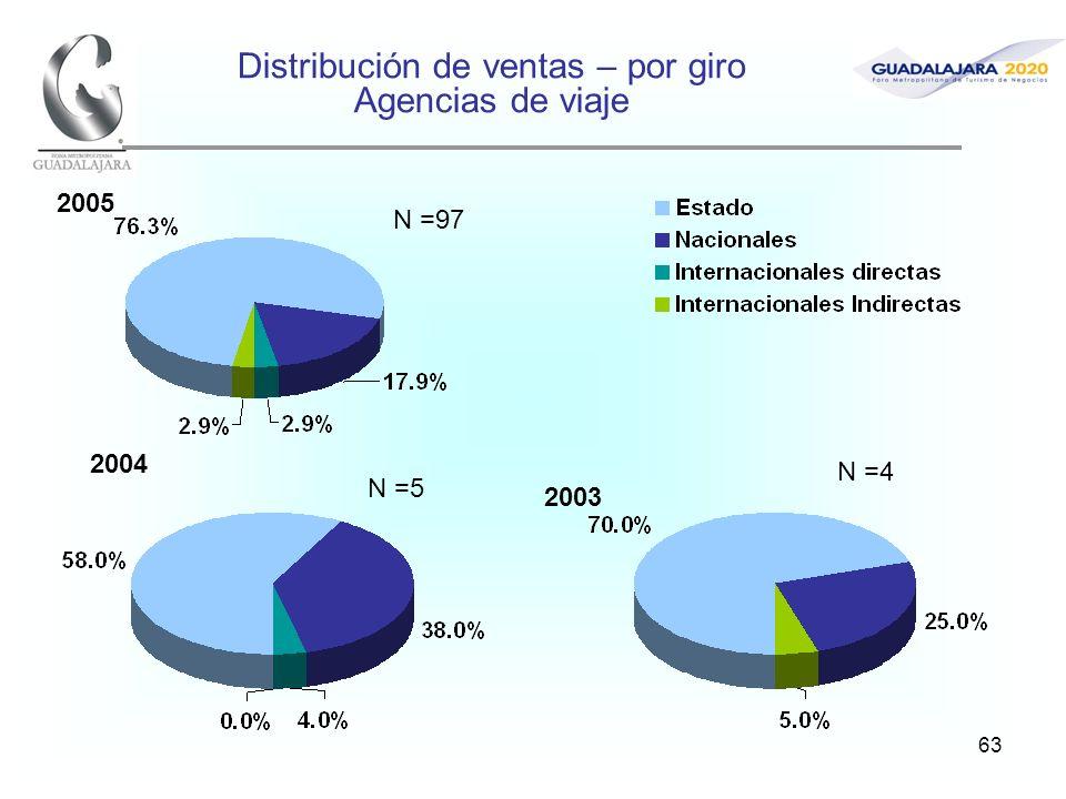 63 Distribución de ventas – por giro Agencias de viaje 2005 2004 2003 N =97 N =5 N =4