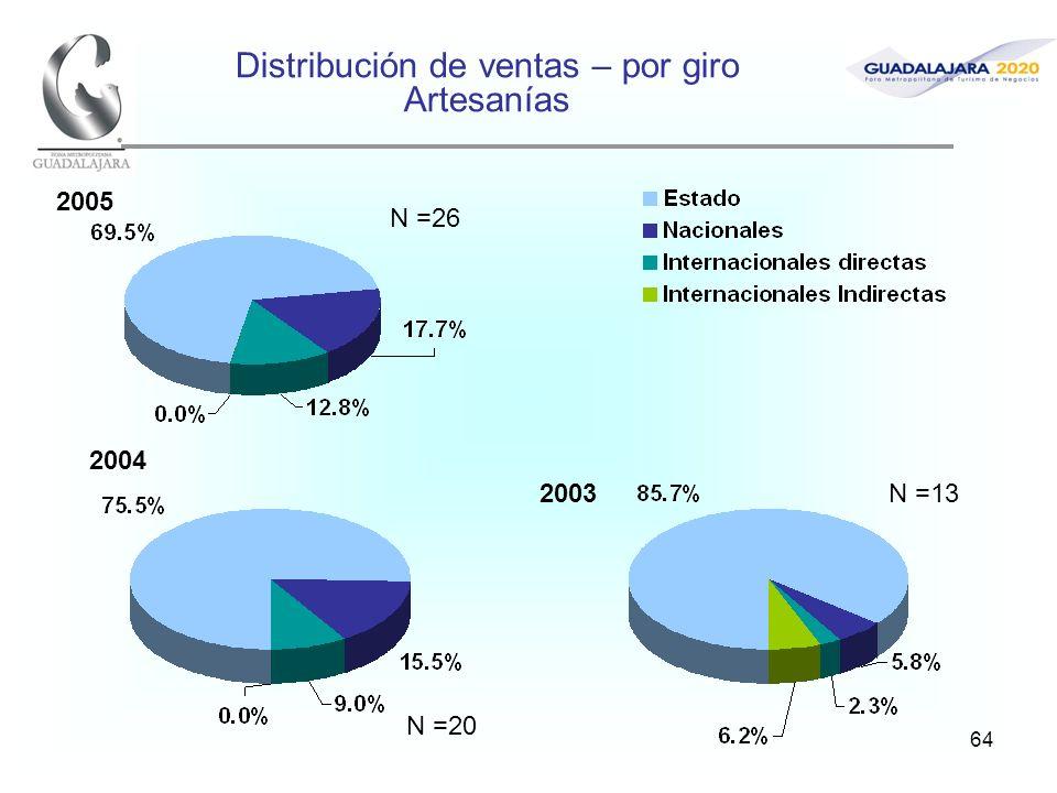 64 Distribución de ventas – por giro Artesanías 2005 2004 2003 N =26 N =20 N =13