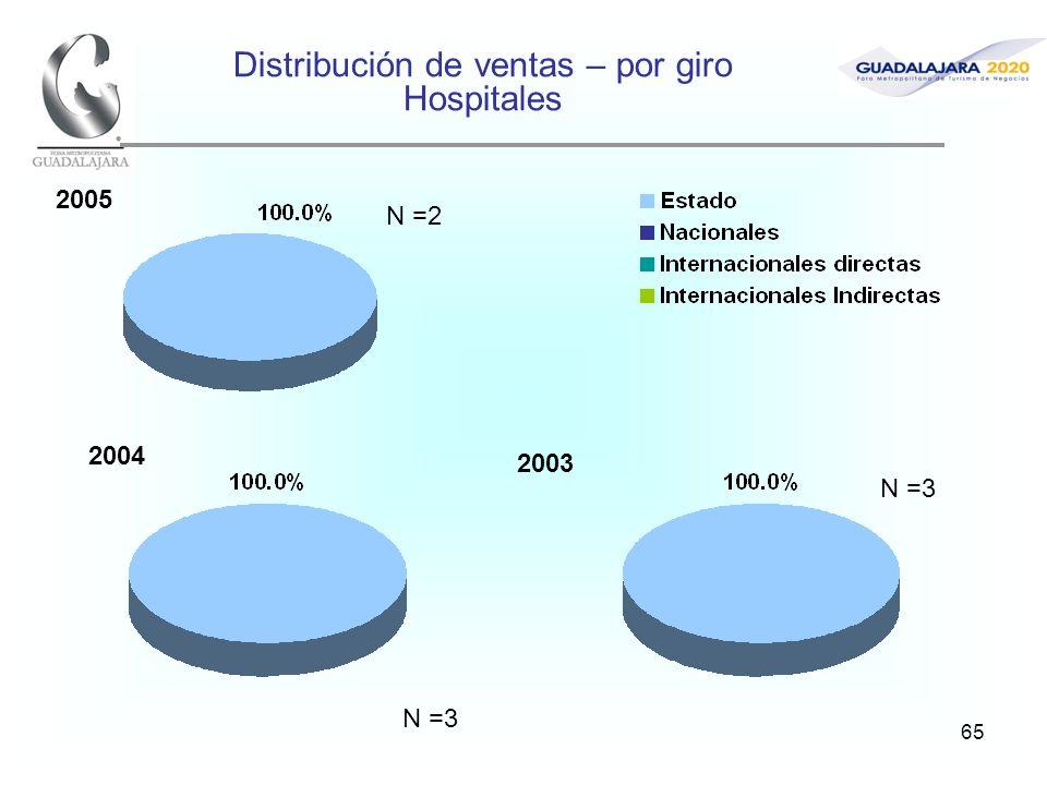 65 Distribución de ventas – por giro Hospitales 2005 2004 2003 N =2 N =3