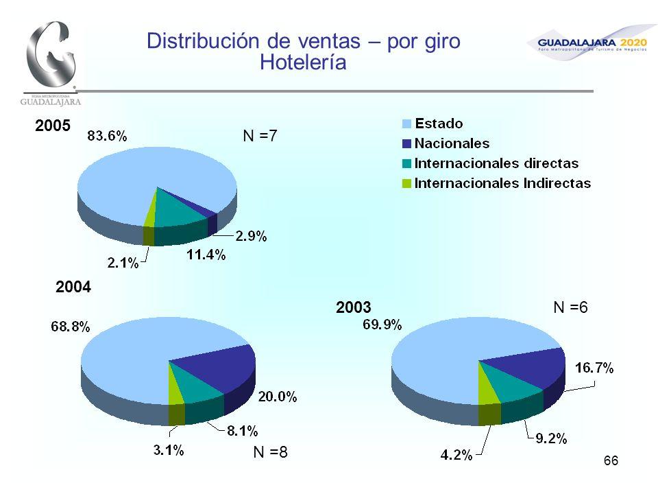 66 Distribución de ventas – por giro Hotelería 2005 2004 2003 N =7 N =8 N =6
