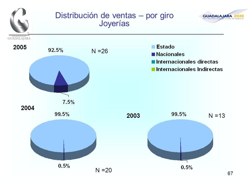 67 Distribución de ventas – por giro Joyerías 2005 2004 2003 N =26 N =20 N =13