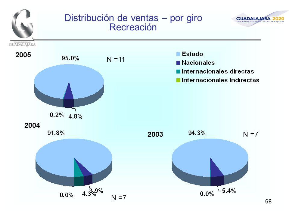 68 Distribución de ventas – por giro Recreación 2005 2004 2003 N =11 N =7