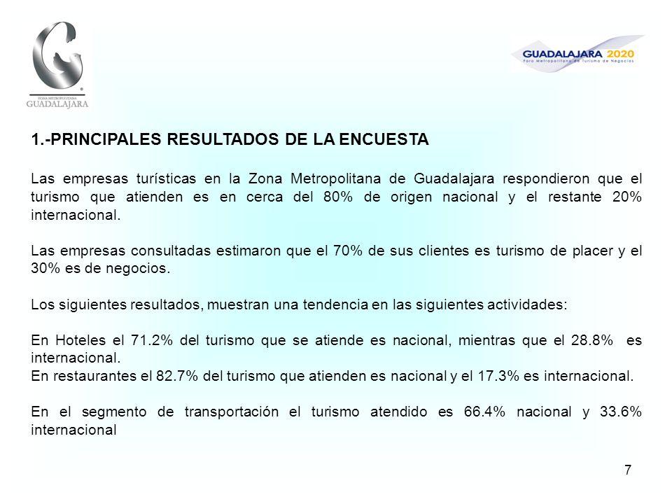 7 1.-PRINCIPALES RESULTADOS DE LA ENCUESTA Las empresas turísticas en la Zona Metropolitana de Guadalajara respondieron que el turismo que atienden es