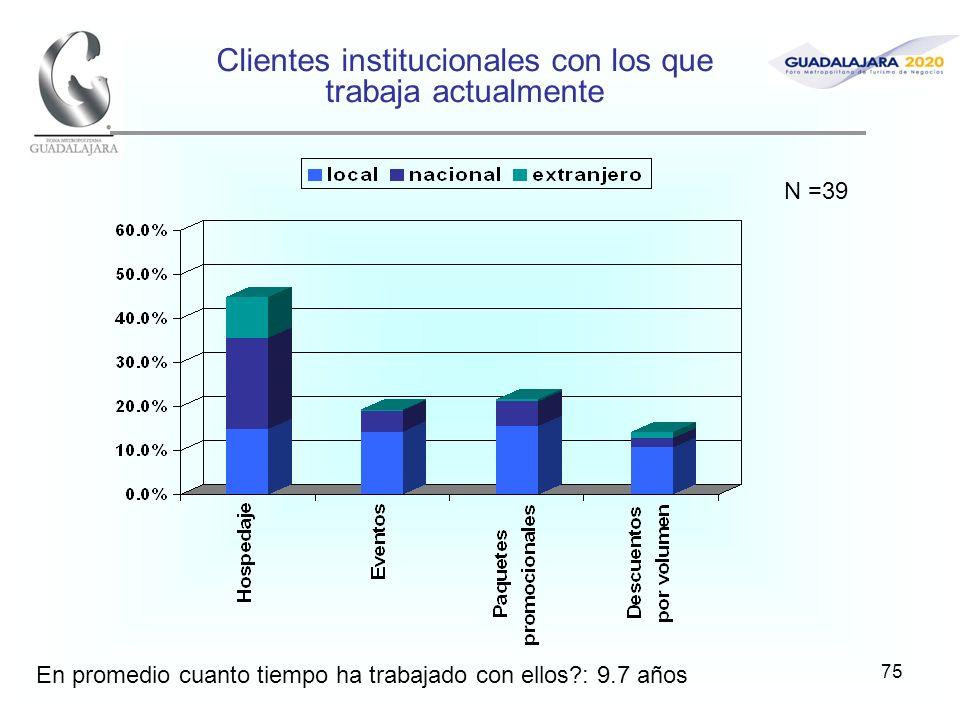75 Clientes institucionales con los que trabaja actualmente En promedio cuanto tiempo ha trabajado con ellos?: 9.7 años N =39