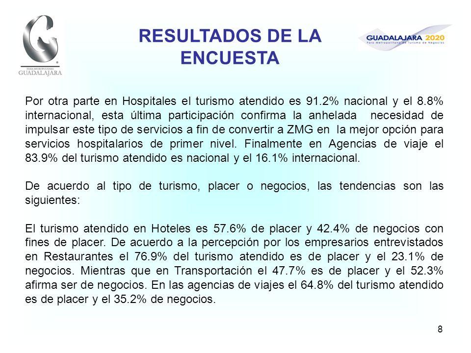 8 Por otra parte en Hospitales el turismo atendido es 91.2% nacional y el 8.8% internacional, esta última participación confirma la anhelada necesidad de impulsar este tipo de servicios a fin de convertir a ZMG en la mejor opción para servicios hospitalarios de primer nivel.
