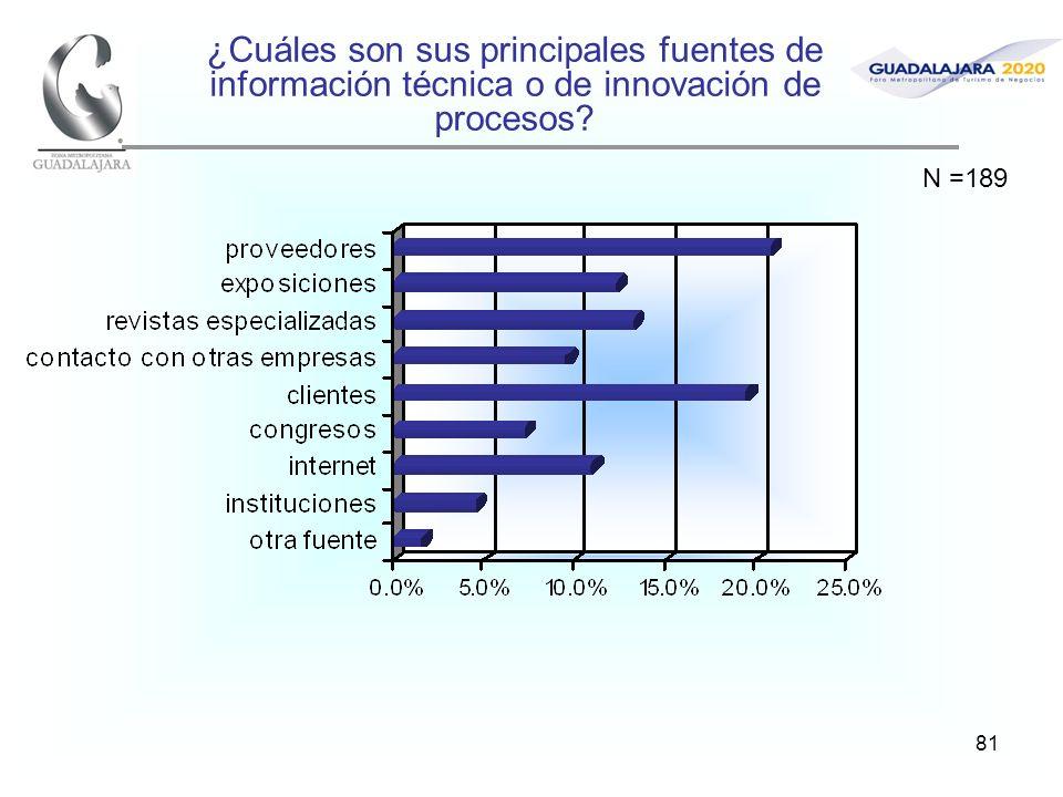 81 ¿Cuáles son sus principales fuentes de información técnica o de innovación de procesos? N =189