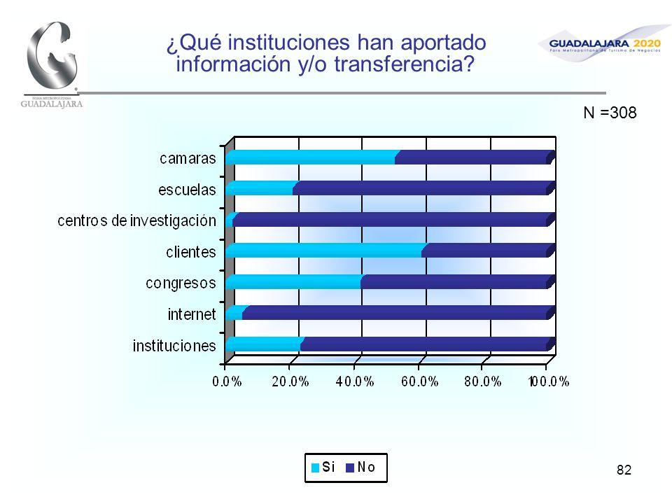 82 ¿Qué instituciones han aportado información y/o transferencia? N =308