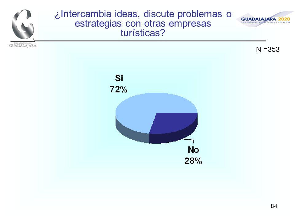 84 ¿Intercambia ideas, discute problemas o estrategias con otras empresas turísticas? N =353