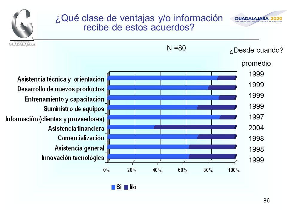 86 ¿Qué clase de ventajas y/o información recibe de estos acuerdos? ¿Desde cuando? promedio 1999 1997 2004 1998 1999 N =80