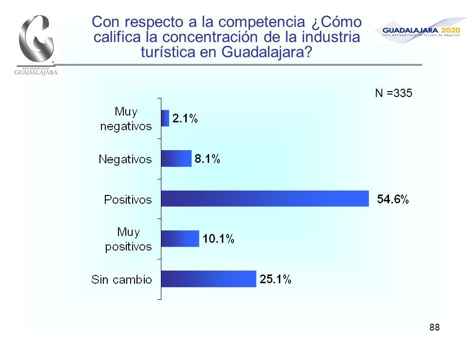 88 Con respecto a la competencia ¿Cómo califica la concentración de la industria turística en Guadalajara? N =335