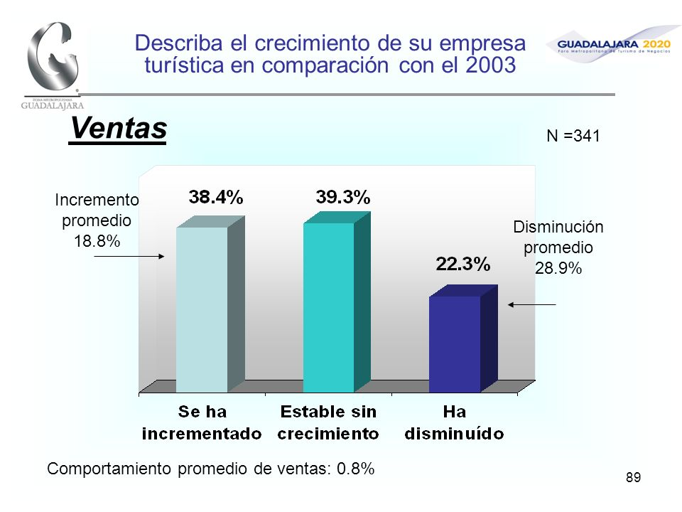 89 Describa el crecimiento de su empresa turística en comparación con el 2003 Ventas Comportamiento promedio de ventas: 0.8% Incremento promedio 18.8%