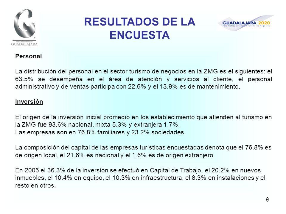 9 Personal La distribución del personal en el sector turismo de negocios en la ZMG es el siguientes: el 63.5% se desempeña en el área de atención y se