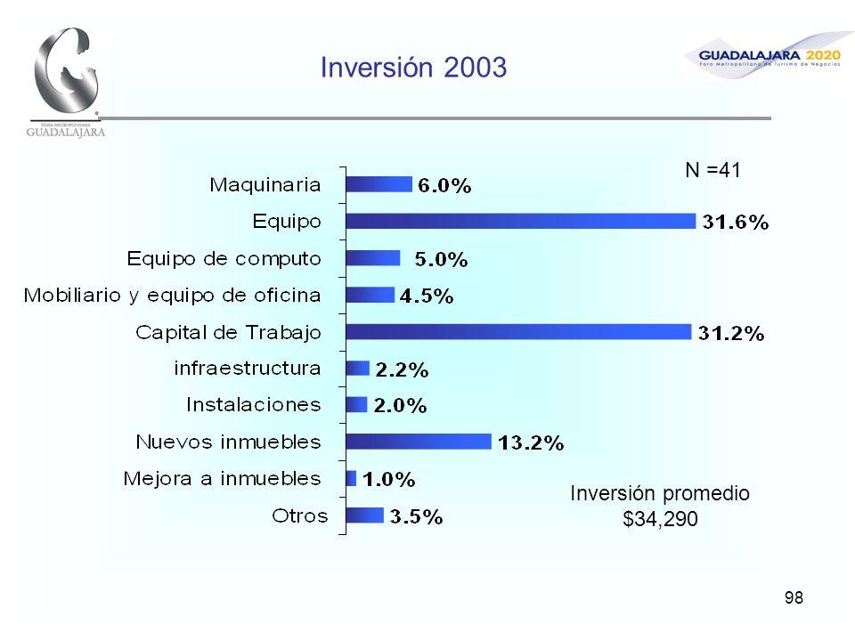 98 Inversión 2003 Inversión promedio $34,290 N =41