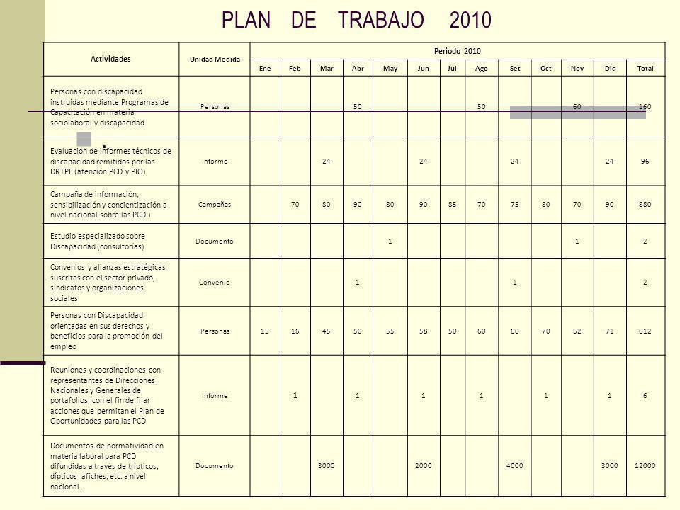 PLAN DE TRABAJO 2010. Actividades Unidad Medida Periodo 2010 EneFebMarAbrMayJunJulAgoSetOctNovDicTotal Personas con discapacidad instruídas mediante P