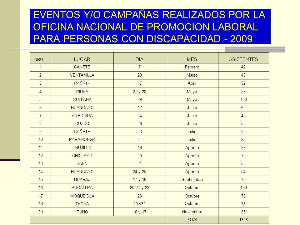 EVENTOS Y/O CAMPAÑAS REALIZADOS POR LA OFICINA NACIONAL DE PROMOCION LABORAL PARA PERSONAS CON DISCAPACIDAD - 2009 NRO. LUGARDIAMESASISTENTES 1CAÑETE7