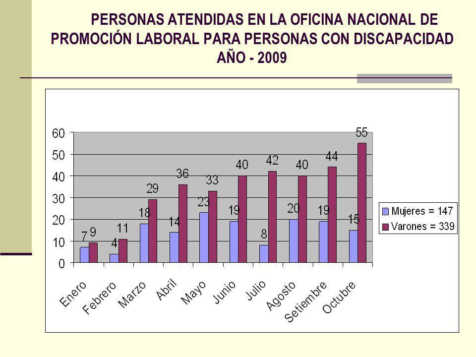 PERSONAS ATENDIDAS EN LA OFICINA NACIONAL DE PROMOCIÓN LABORAL PARA PERSONAS CON DISCAPACIDAD AÑO - 2009